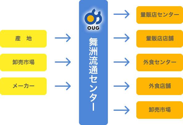 大阪市の舞洲流通センター量販店外食の流通